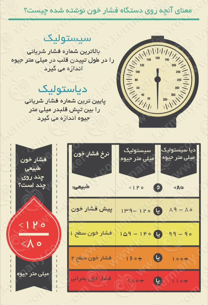 فشار خون بالا چیست؟ ( اینفوگراف )