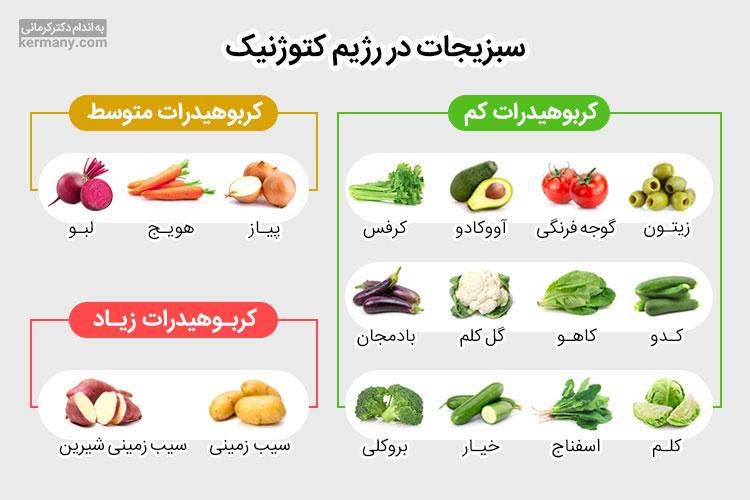 انواع مختلف سبزیجات میزان کربوهیدرات متفاوتی دارند و با دانستن این مطلب، می توانید در عین مصرف سبزیجات مناسب، به رژیم کتوژنیک خود پایبند بمانید.
