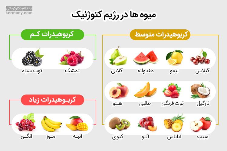 هر کدام از انواع میوه ها میزان کربوهیدرات متفاوتی دارد و با دانستن میزان کربوهیدرات آن ها، می توانید بدون قطع مصرف میوه ها، به رژیم کتوژنیک پایبند بمانید.