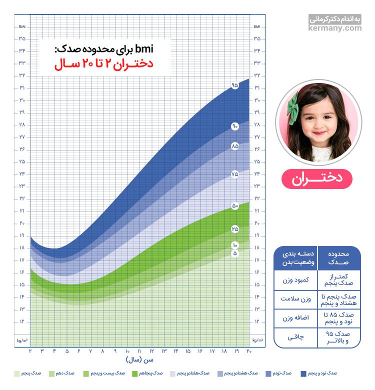در این تصویر میتوانید محاسبه BMI برای دختران را مشاهده کنید.
