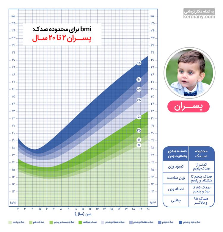 در این تصویر میتوانید محاسبه bmi برای پسران را مشاهده کنید.