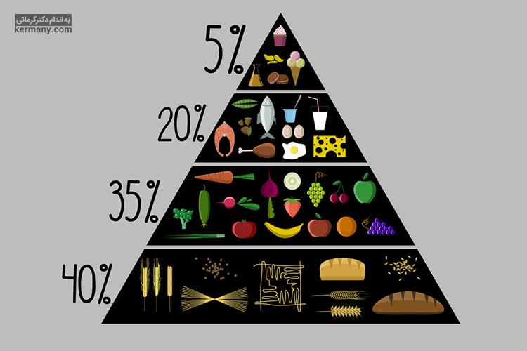 یک رژیم لاغری سالم، تمام مواد مغذی لازم در هرم غذایی را در خود دارد و شما را از خوردن هیچکدام منع نمیکند.