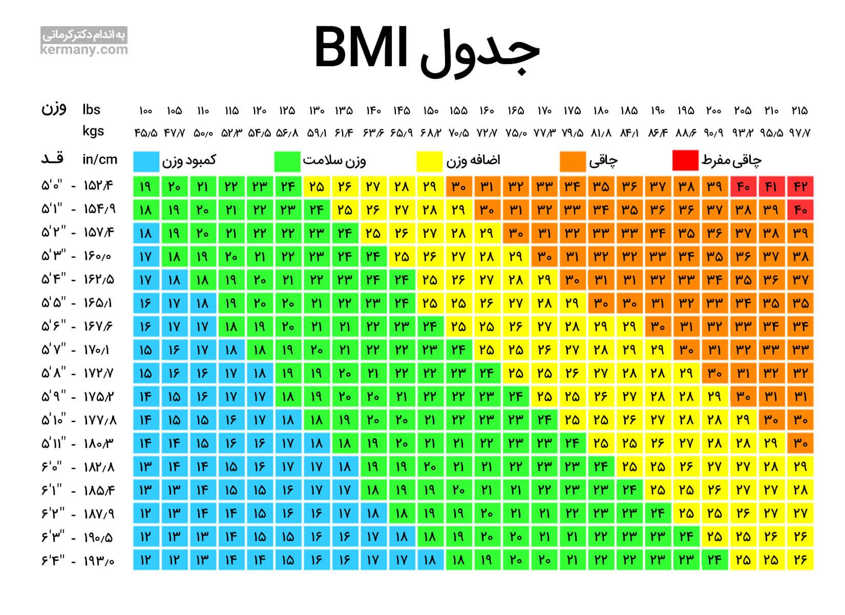 با مشاهده جدول BMI نیازی به محاسبه دستی BMI ندارید و میتوانید وضعیت نسبی خود را مشاهده کنید.